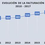 evolucion-facturacion-fabricantes-etiquetas-2010-2017